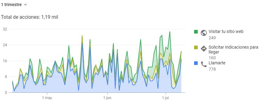 Google mi negocio acciones de los clientes